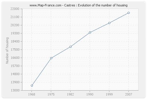 Castres : Evolution of the number of housing
