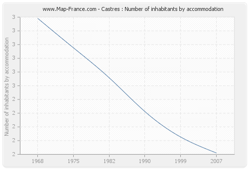 Castres : Number of inhabitants by accommodation