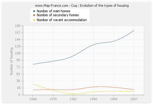 Cuq : Evolution of the types of housing