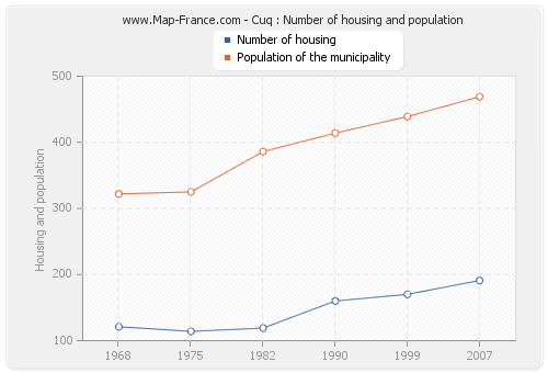 Cuq : Number of housing and population