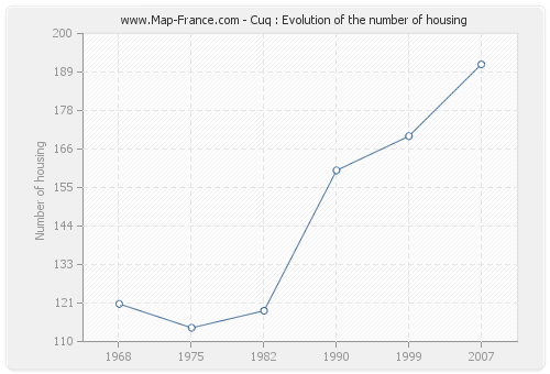 Cuq : Evolution of the number of housing