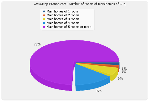 Number of rooms of main homes of Cuq