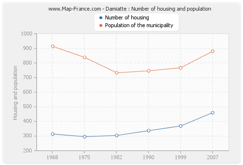 Damiatte : Number of housing and population