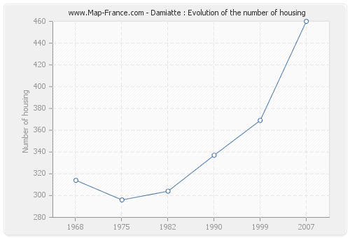 Damiatte : Evolution of the number of housing