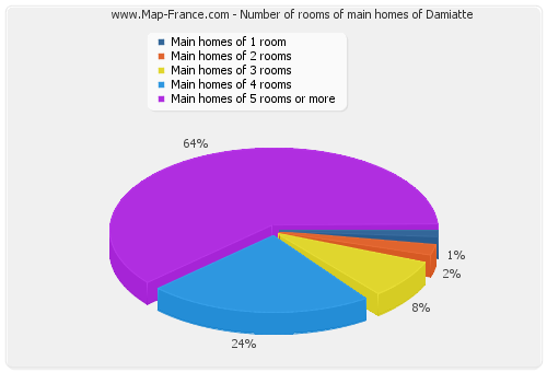 Number of rooms of main homes of Damiatte