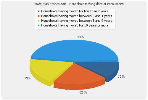 Household moving date of Escoussens