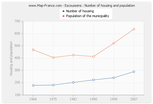 Escoussens : Number of housing and population