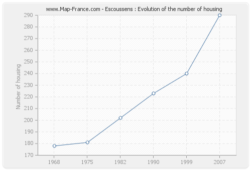 Escoussens : Evolution of the number of housing
