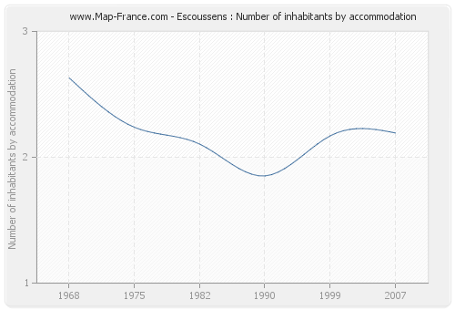Escoussens : Number of inhabitants by accommodation