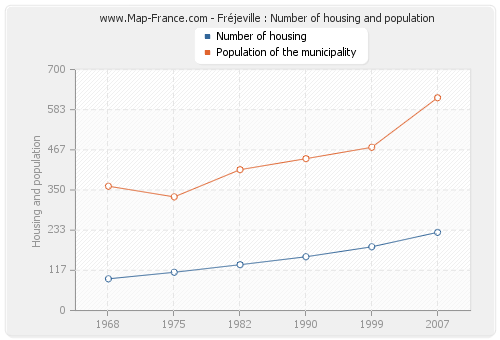 Fréjeville : Number of housing and population