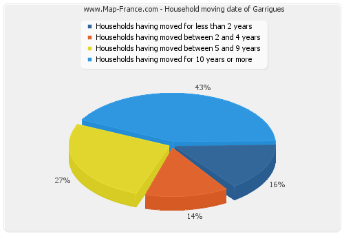 Household moving date of Garrigues