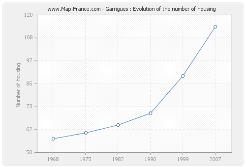 Garrigues : Evolution of the number of housing
