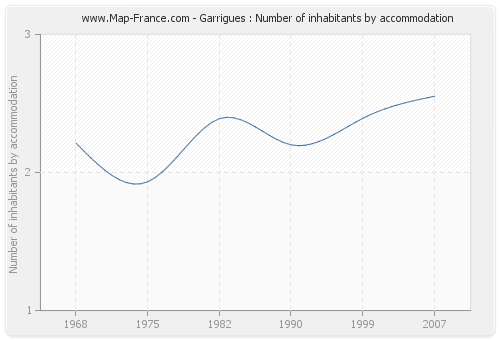 Garrigues : Number of inhabitants by accommodation