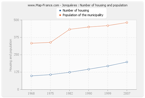 Jonquières : Number of housing and population