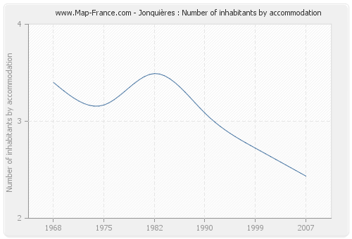 Jonquières : Number of inhabitants by accommodation