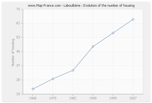 Laboulbène : Evolution of the number of housing