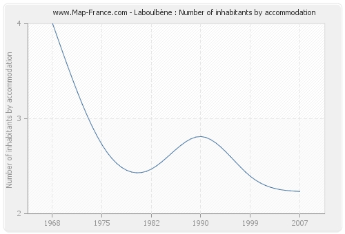 Laboulbène : Number of inhabitants by accommodation