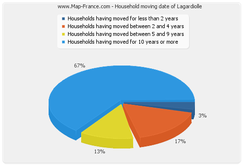 Household moving date of Lagardiolle