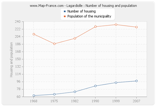 Lagardiolle : Number of housing and population