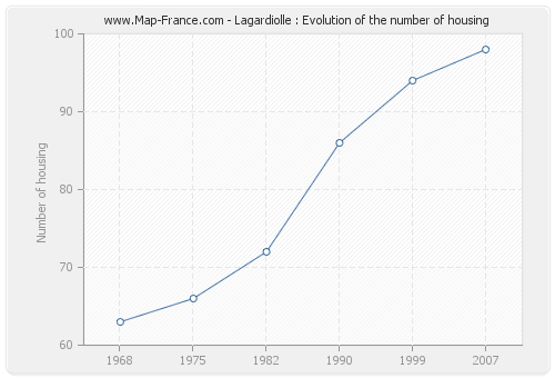 Lagardiolle : Evolution of the number of housing