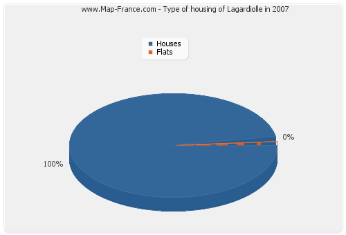 Type of housing of Lagardiolle in 2007