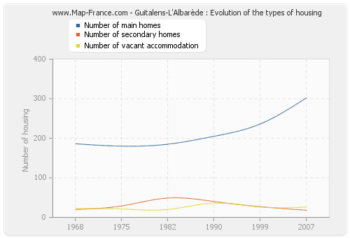 Guitalens-L'Albarède : Evolution of the types of housing