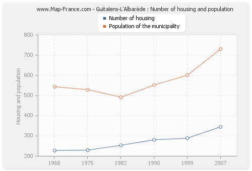 Guitalens-L'Albarède : Number of housing and population
