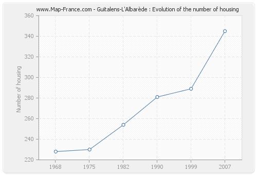 Guitalens-L'Albarède : Evolution of the number of housing