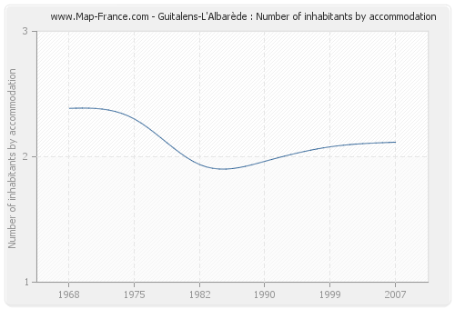 Guitalens-L'Albarède : Number of inhabitants by accommodation