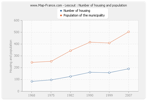 Lescout : Number of housing and population