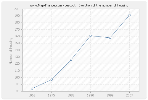 Lescout : Evolution of the number of housing