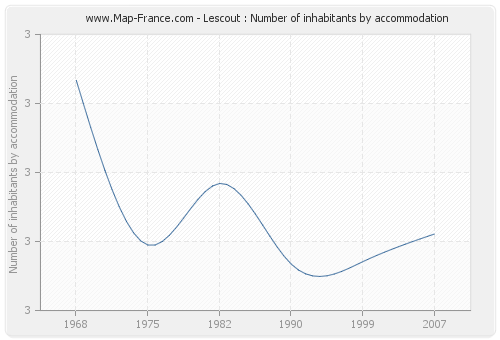 Lescout : Number of inhabitants by accommodation