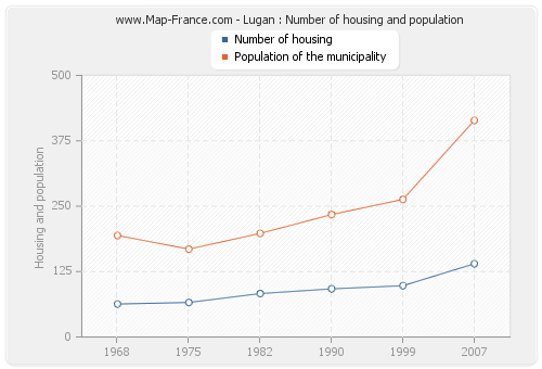 Lugan : Number of housing and population