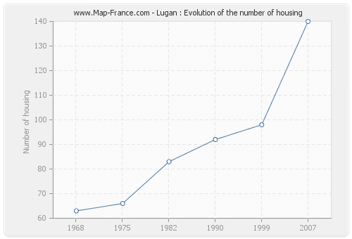 Lugan : Evolution of the number of housing