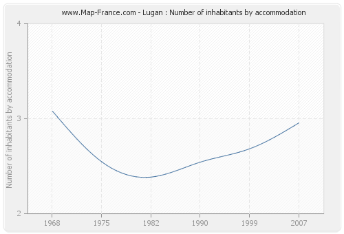 Lugan : Number of inhabitants by accommodation