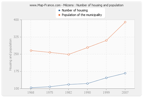 Mézens : Number of housing and population
