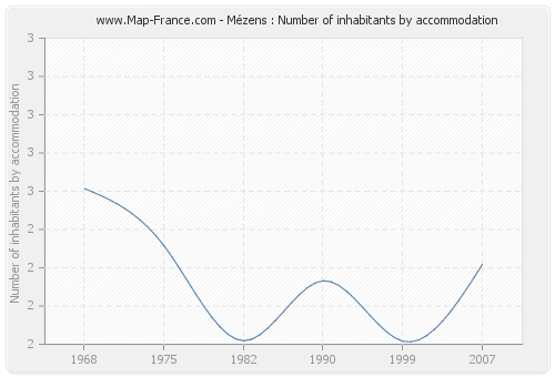 Mézens : Number of inhabitants by accommodation