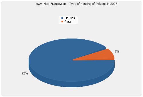 Type of housing of Mézens in 2007