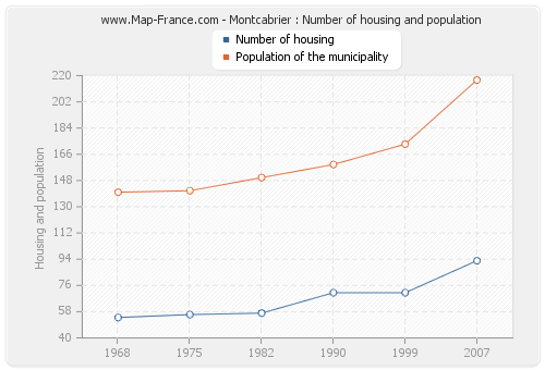 Montcabrier : Number of housing and population