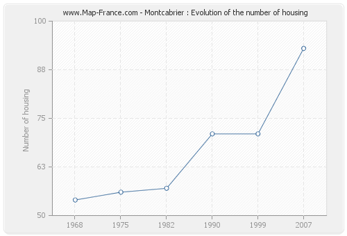Montcabrier : Evolution of the number of housing
