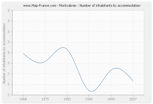 Montcabrier : Number of inhabitants by accommodation
