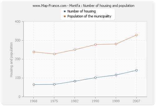 Montfa : Number of housing and population