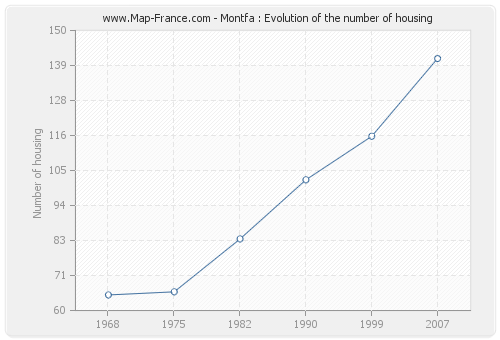 Montfa : Evolution of the number of housing