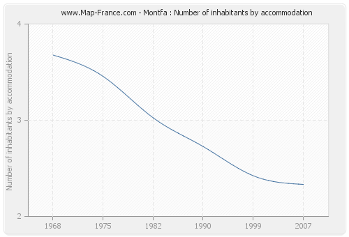 Montfa : Number of inhabitants by accommodation
