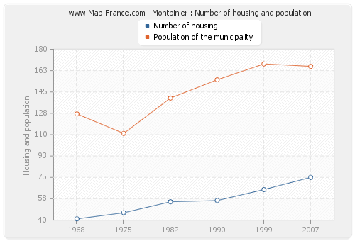 Montpinier : Number of housing and population