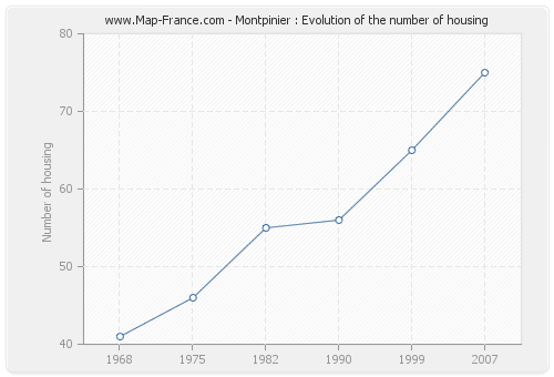 Montpinier : Evolution of the number of housing