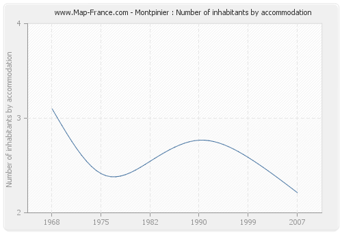 Montpinier : Number of inhabitants by accommodation