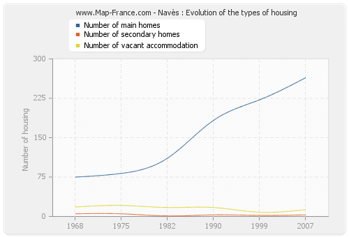 Navès : Evolution of the types of housing