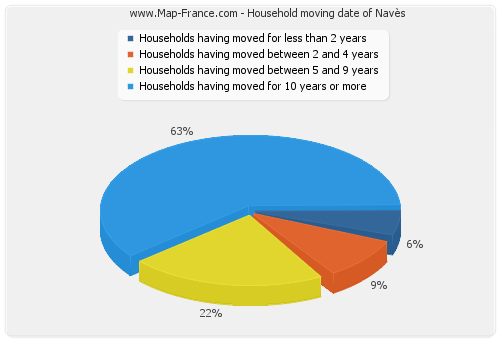 Household moving date of Navès