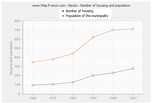 Navès : Number of housing and population